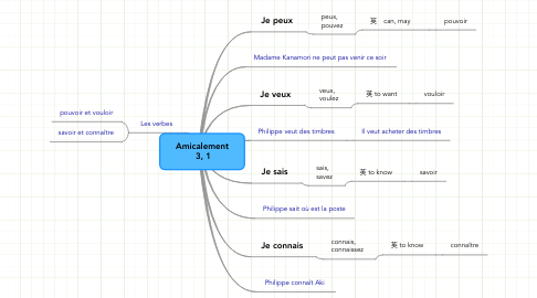 Mind Map: Amicalement  3, 1