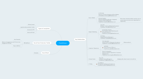 Mind Map: FreshDirect