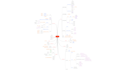 Mind Map: Fubon