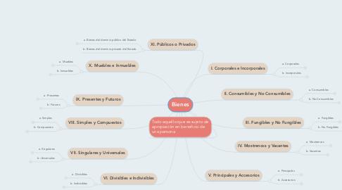 Mind Map: Bienes