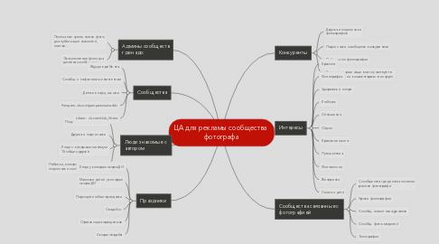 Mind Map: ЦА для рекламы сообщества фотографа