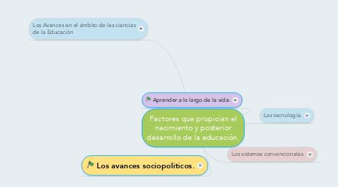 Mind Map: Factores que propician el nacimiento y posterior desarrollo de la educación.