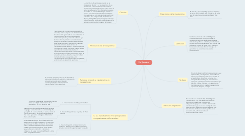 Mind Map: Via Ejecutiva
