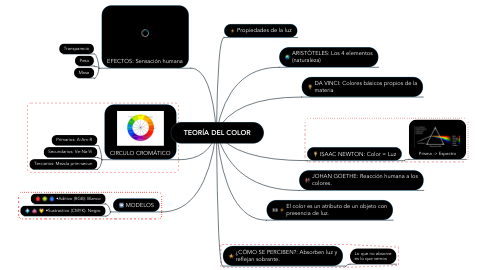 Mind Map: TEORÍA DEL COLOR