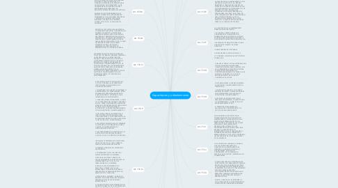 Mind Map: Capacitacion y adiestramiento