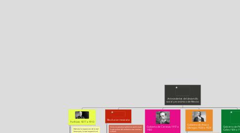 Mind Map: Antecedentes del desarrollo social y económico de Mexico