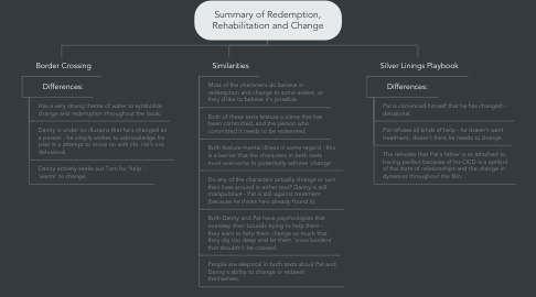 Mind Map: Summary of Redemption, Rehabilitation and Change