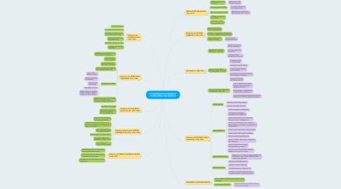 Mind Map: DESARROLLO ECONÓMICO E INDUSTRIAL DE MEXICO