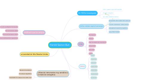 Mind Map: Harold Saxton Burr.
