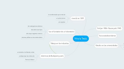 Mind Map: Nikola Tesla.