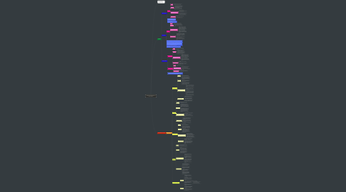 "Mind Map: Autores que contribuyeron al término ""Renta"""