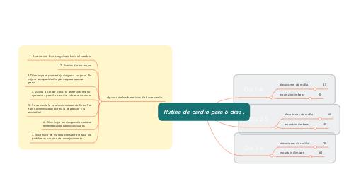 Mind Map: Rutina de cardio para 6 días .