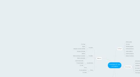 Mind Map: Investigación por encuestas
