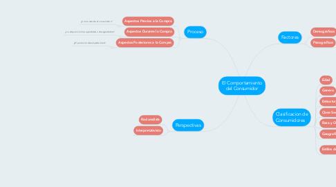 Mind Map: El Comportamiento del Consumidor