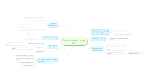 Mind Map: El cuerpo digital. El cerebro digital.