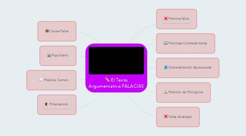 Mind Map: El Texto Argumentativo:FALACIAS
