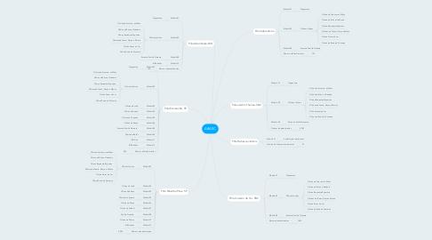 Mind Map: ABASC