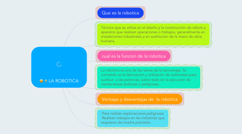 Mind Map: LA ROBOTICA