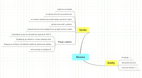 Mind Map: Slivovice