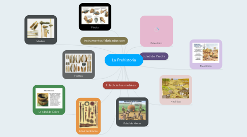 Mind Map: La Prehistoria