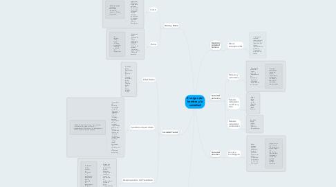Mind Map: El origen del hombre y la sociedad
