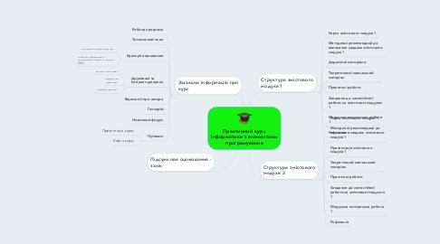 Mind Map: Практичний курс інформатики з елементами програмування
