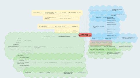 Mind Map: DERECHOS Y POLÍTICAS PÚBLICAS