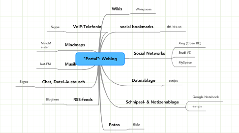 "Mind Map: ""Portal"": Weblog"