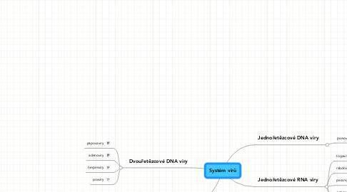 Mind Map: Systém virů