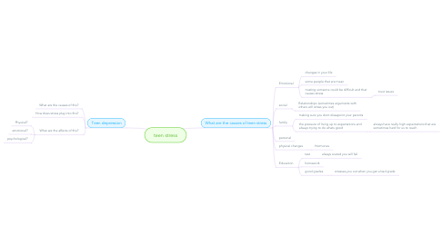 Mind Map: teen stress