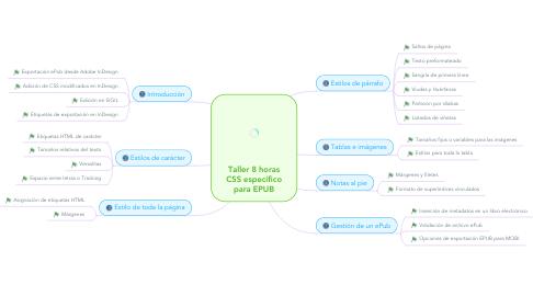 Mind Map: Taller 8 horas CSS específico para EPUB
