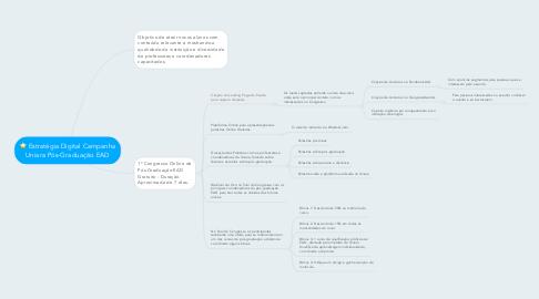 Mind Map: Estratégia Digital Campanha Uniara Pós-Graduação EAD