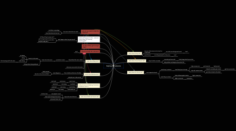 Mind Map: helping the veterans