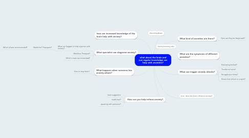 Mind Map: what about the brain and just regular knowledge can help with anxieties?