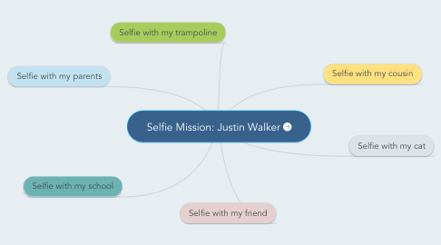 Mind Map: Selfie Mission: Justin Walker
