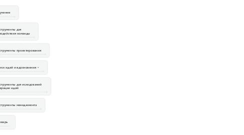 Mind Map: Библиотека UX–специалиста