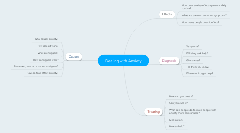 Mind Map: Dealing with Anxiety