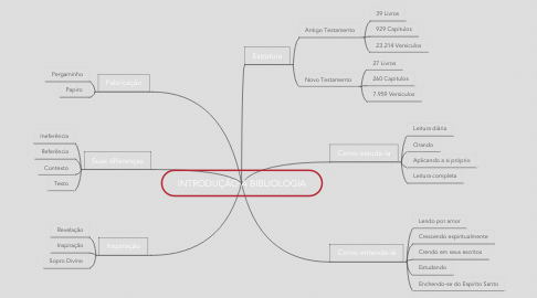 Mind Map: INTRODUÇÃO A BIBLIOLOGIA