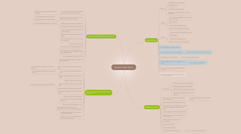 Mind Map: Research Paper Topics