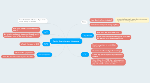 Mind Map: Social Anxieties and disorders