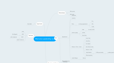 Mind Map: Womens Leadership Live