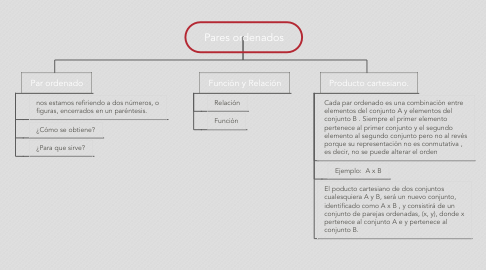 Mind Map: Pares ordenados