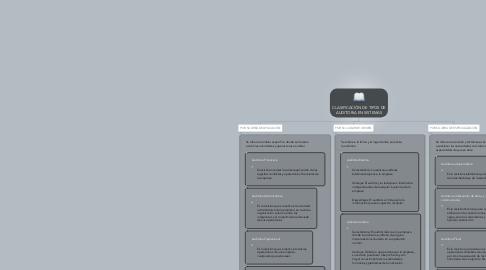 Mind Map: CLASIFICACIÓN DE TIPOS DE AUDITORIA EN SISTEMAS