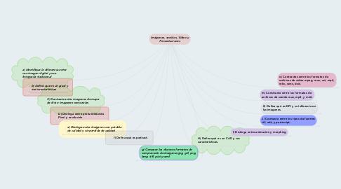 Mind Map: Imágenes, sonidos, Video y Presentaciones