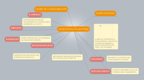 Mind Map: Constructivismo de Jean Piaget