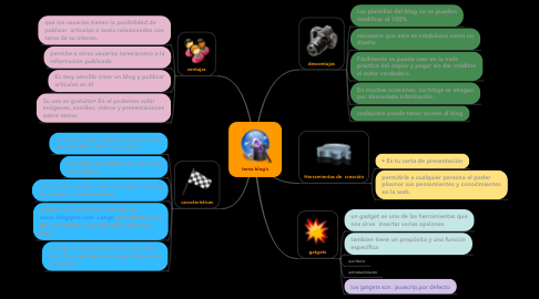 Mind Map: tema blog´s