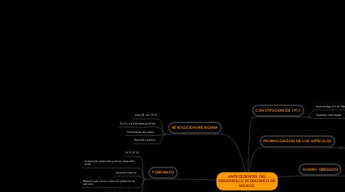 Mind Map: ANTECEDENTES DEL DESARROLLO ECONOMICO DE MEXICO