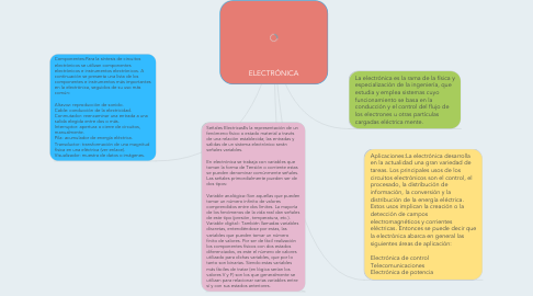 Mind Map: ELECTRÓNICA