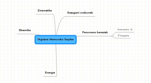 Mind Map: Higidura Harmoniko Sinplea