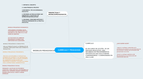 Mind Map: CURRÍCULO Y PEDAGOGÍA